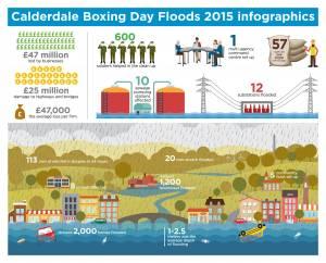 Flooding-Infographics-2016---1