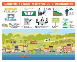 Flooding-Infographics-2016---3