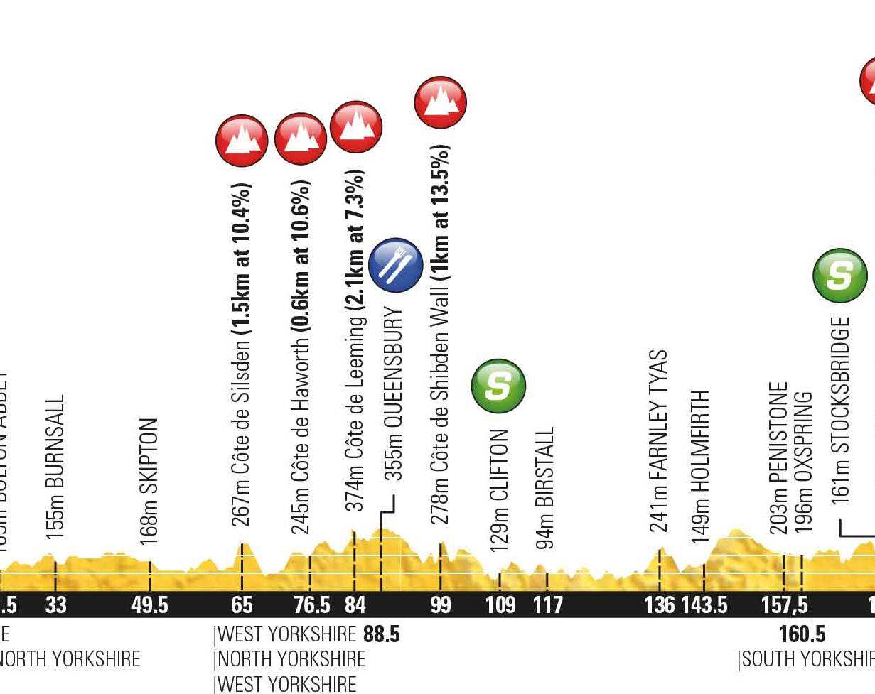 Tour de Yorkshire stage 3 map